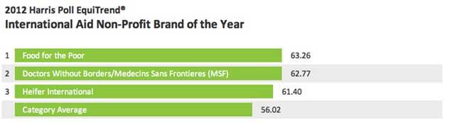 Chart - Top International Aid Nonprofit Brands