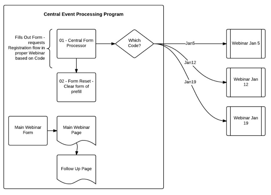 Recurring Webinar Process
