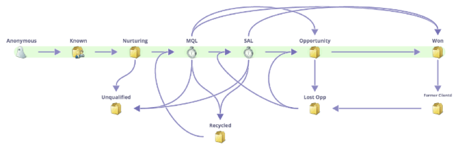 Revenue Cycle Model View Example