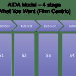 aida-model-story