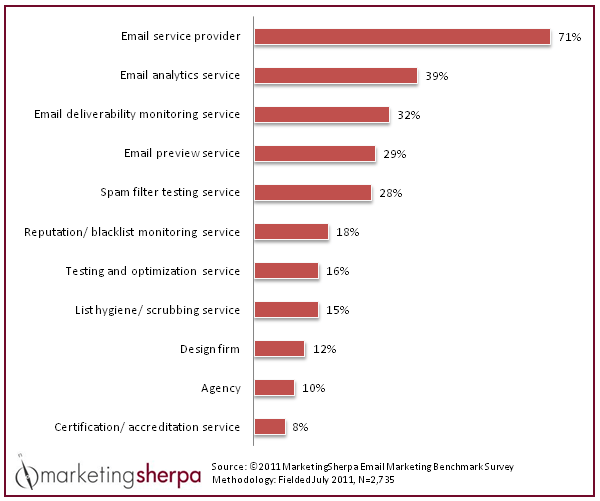Chart - Outsourcing Email Marketing