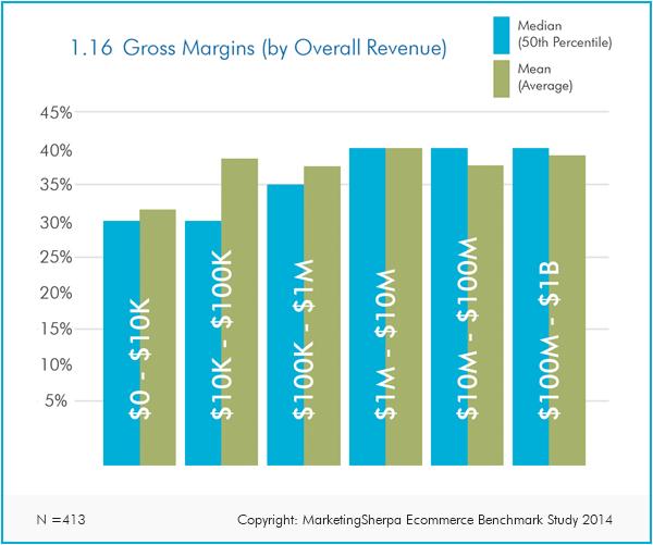 Gross Margins by Revenue