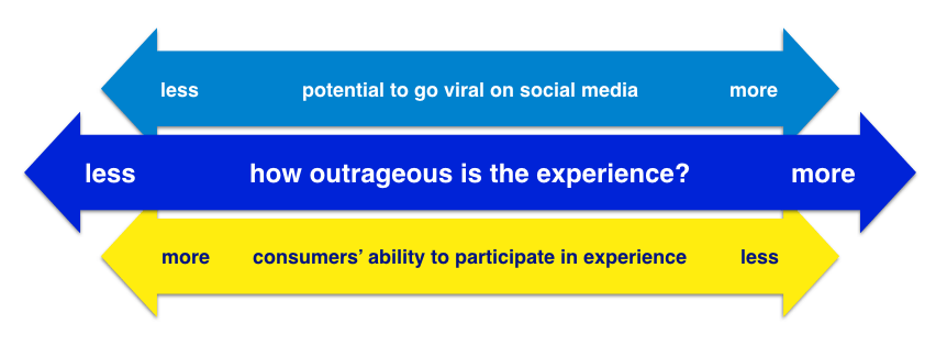 More outrageous experiential marketing campaigns make viral effects more likely, but limit customer participation