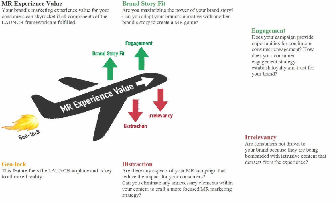 This graphic helps illustrate the essential concepts and questions to be answered within the LAUNCH framework for marketers