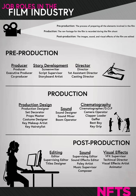 Filmmaking from script to screen | Marketing Zone ...