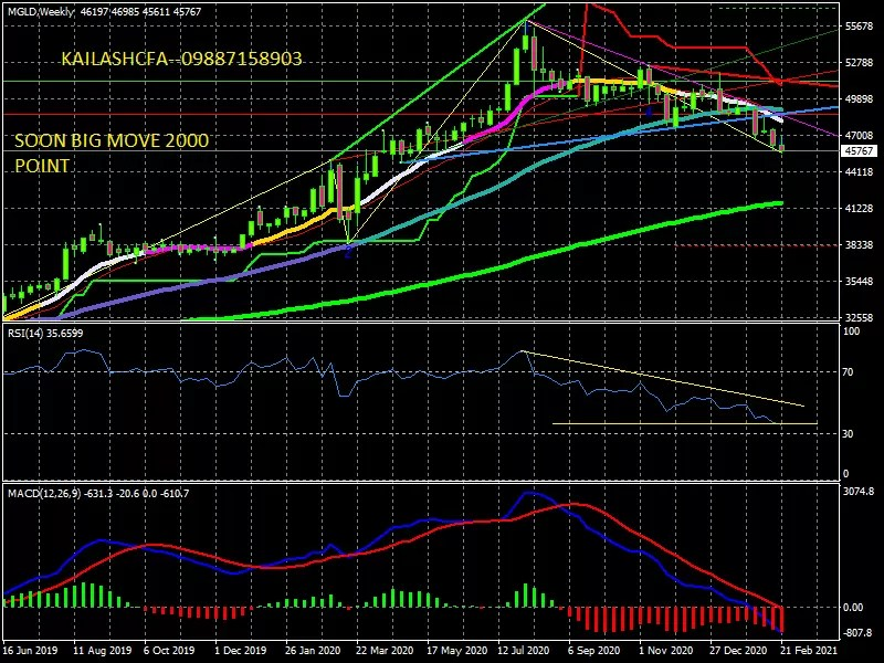 MCX GOLD WEEKLY OUTLOOK SOON 2000 POINT MOVE—09887158903 JOIN WHTSUP GROUP SAY HI via @marketinvestor