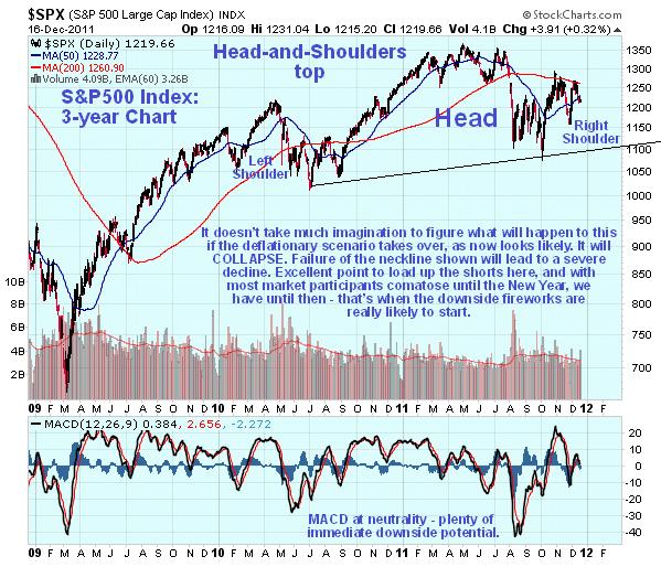 S&P500 3-Year Chart