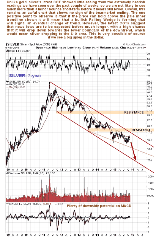 Silver Price Forecast Plunge to as Low as $10 :: The ...