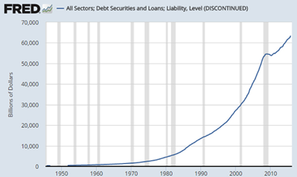 Total US Debt chart
