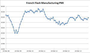 French Flash Manufacturing PMI - 01-23-2015