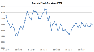 French Flash Services PMI - 01-23-2015