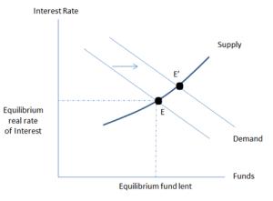Interest_rate_Curve