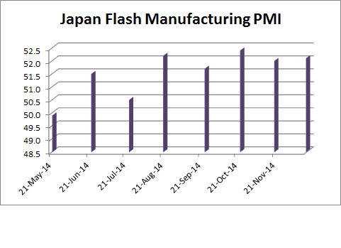Japan Flash Manufacturing PMI - 01-22-2015