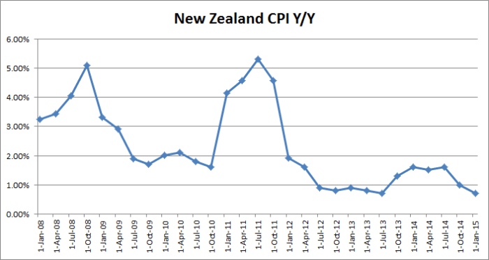 NZ_CPI_yy_150120
