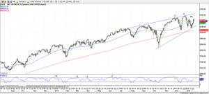 S&P 500 Daily Chart - 01-23-2015