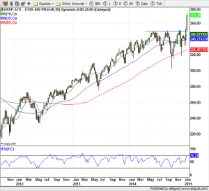 STOXX 600 (Weekly) 01-23-2015