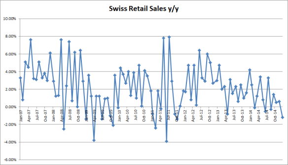 SwissSales_150116_2