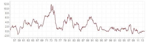 Swiss_infl-chart-3-1-50