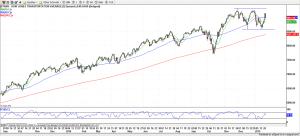 Dow Transportation - 01-23-2015