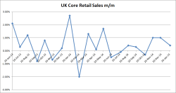 UK Core Retail Sales M/M - 01-23-2015