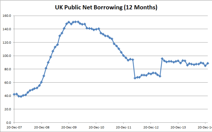 UK Public Borrowing (Last 12 Months Aggregate) - 0122-2015