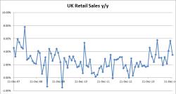UK Retail Sales Y/Y - 02-23-2015