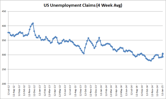 US Unemployment Claims (4-Week average) - 01-22-2015