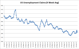 US Unemployment Claim - 01-29-2015