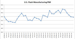 U.S. Flash Manufacturing PMI - 01-23-2015