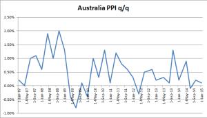 Australia PPI q/q - Q4 2014