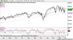 Dow Jones Industrial Averages - 02-03-2015