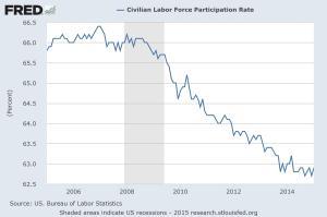 Labor Participation - 02-24-2014