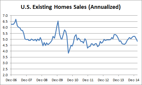 US Existing Home Sales, January - 02-23-2015