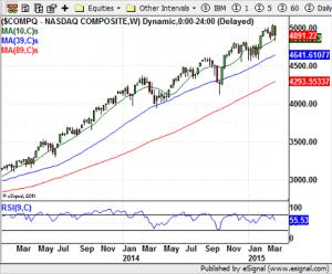 NASDAQ - 03-27-15