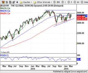 Global Dow - 03-207-15