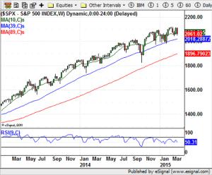 S&P 500 - 03-27-15