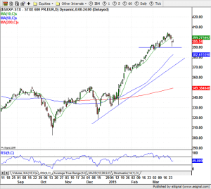 STOXX 600 - 27-March-2015