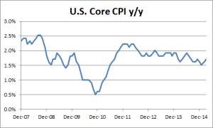 U.S. Core CPI