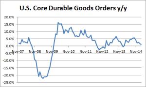 U.S. Core Durable Goods Orders