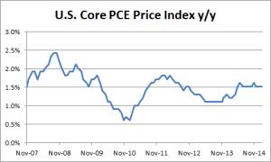 U.S. Core PCE Index