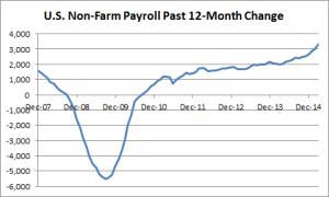 U.S. Non-Farm Payroll 12-Months Change