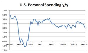 U.S. Personal Spending