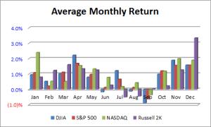 Average Monthly Return