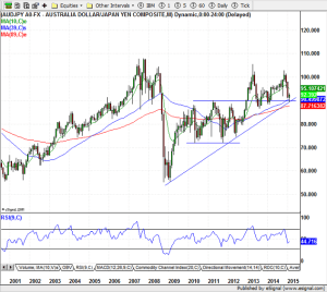 AUD / JPY Monthly - 02-13-2015