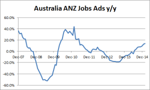 Australia ANZ Jobs Advertisement - 02-08-2015