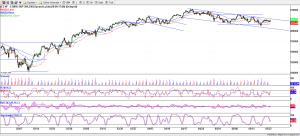 S&P Futures - 240 Minutes