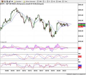 S&P 500 - 30 Minutes
