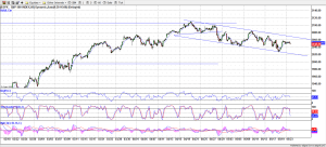 S&P 500 - 60 Minutes
