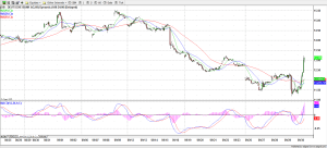 Deutsche Bank (NYSE) - 60 minute 30-Sep-16