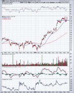 JP Morgan USD Emerging Markets Bond ETF